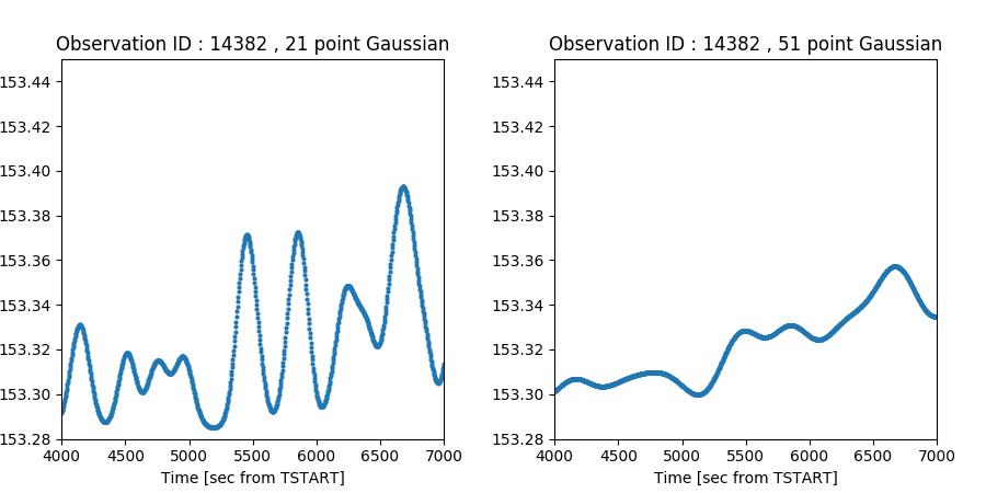 Rose Glen North Dakota ⁓ Try These Gaussian Kernel Image