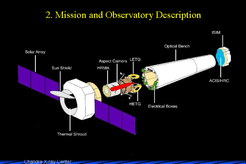 Chandra Overview