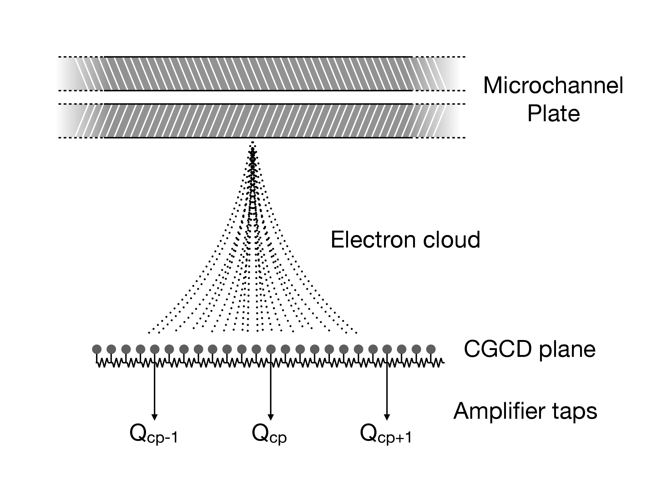 Chap7html Follow The Colors On Schematic And Description Text Figure 74 Representation Of Event Position Determination For One Axis Crossed Grid Charge Detector Cgcd Electron Cloud Is Divided
