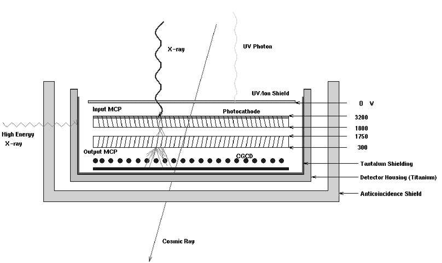 Chap7html X Ray Tube Block Diagram Figure 73 A Schematic Of The Hrc Microchannel Plate Detector