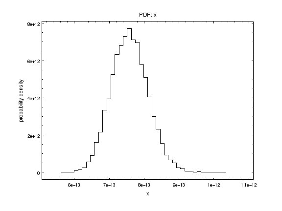 Calculating Uncertainties by Simulating Flux Distributions